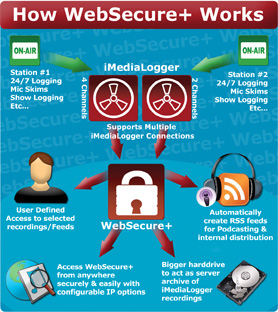 How WebSecure+ Works